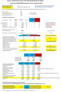 Wirtschaftlichkeitsanalyse